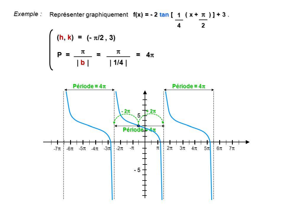 Exemple : Représenter graphiquement f(x) = - 2 tan [ ( x + ) ] + 3.