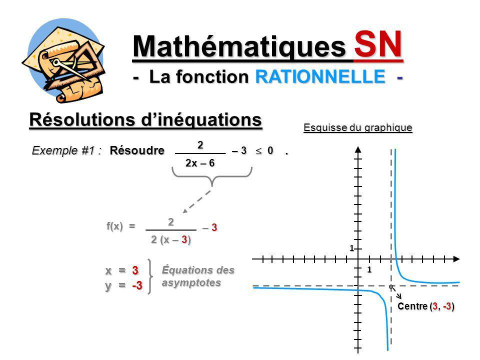 Résolutions dinéquations Mathématiques SN - La fonction RATIONNELLE - Exemple #1 : Résoudre. 0 02 2x – 6 – 3 1 1 Centre (3, -3) Esquisse du graphique