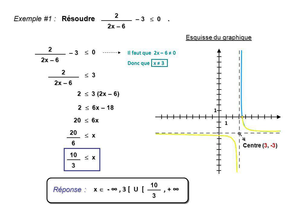 Exemple #1 : Résoudre. 0 02 2x – 6 – 3 1 1 Centre (3, -3) Esquisse du graphique 2 2x – 6 – 3 0 0 Il faut que 2x – 6 0 Donc que x 3 2 2x – 6 3 3 2 3 (2