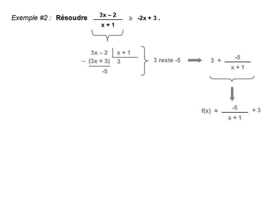 Exemple #2 : Résoudre. -2x + 3 -2x + 3 3x – 2 x + 1 3x – 2 x + 1 3 (3x + 3) – -5 3 + -5 x + 1 f(x) = -5 x + 1 + 3 3 reste -5