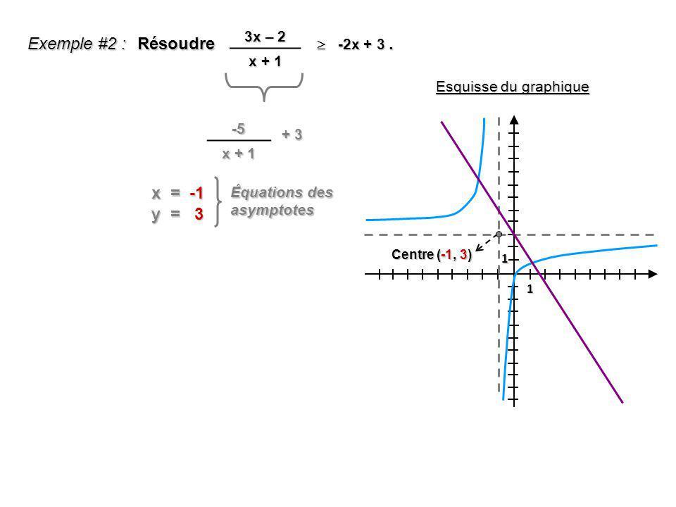 Exemple #2 : Résoudre. -2x + 3 -2x + 3 3x – 2 x + 1 -5 + 3 x = -1 Équations des asymptotes y = 3 1 1 Centre (-1, 3) Esquisse du graphique
