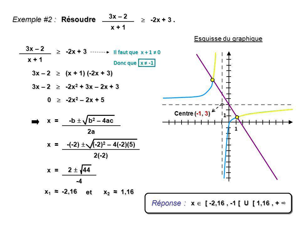 Exemple #2 : Résoudre. -2x + 3 -2x + 3 3x – 2 x + 1 1 1 Centre (-1, 3) Esquisse du graphique 3x – 2 x + 1 -2x + 3 -2x + 3 Il faut que x + 1 0 Donc que