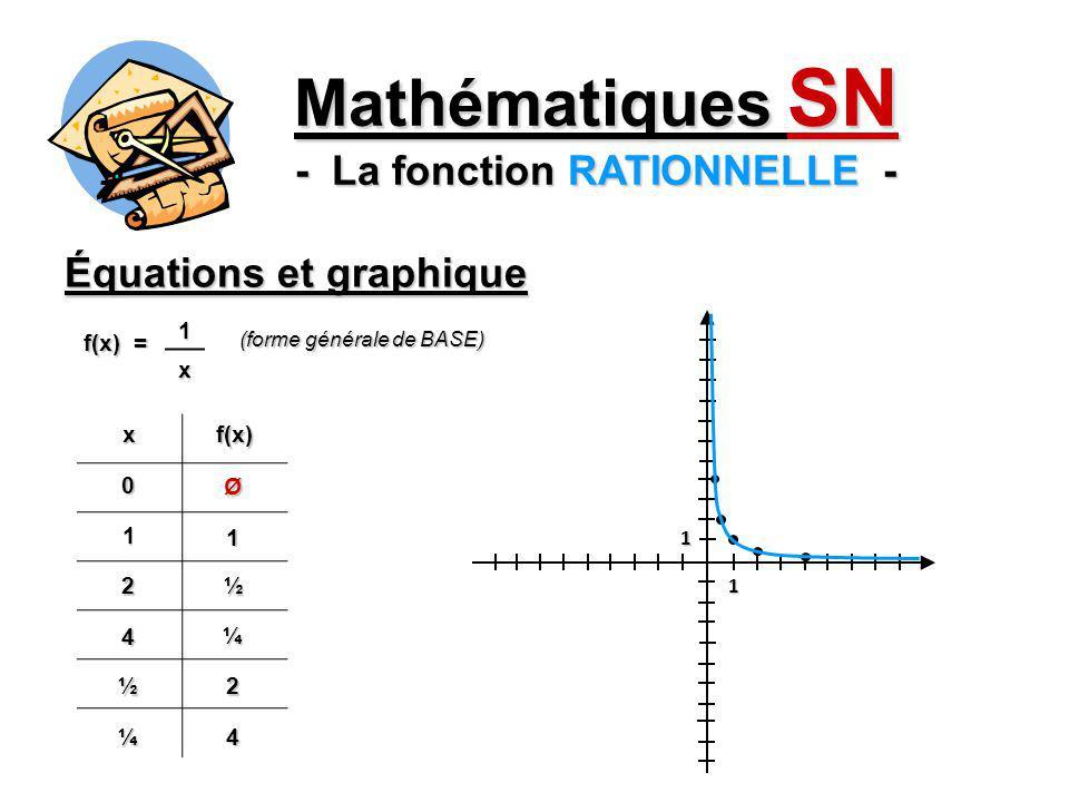 Équations et graphique Mathématiques SN - La fonction RATIONNELLE - xf(x) -2-½ -4-¼ -½ -2 -¼-4 --8 f(x) = 1x (forme générale de BASE) 1 1 Centre (0, 0)