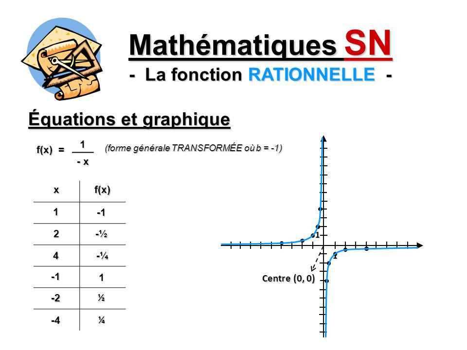 Équations et graphique Mathématiques SN - La fonction RATIONNELLE - xf(x)1 Ø 25 34 0 1 ½2 f(x) = - 4 - 2 (x – 1) 1 1 + 3 Centre (1, 3)