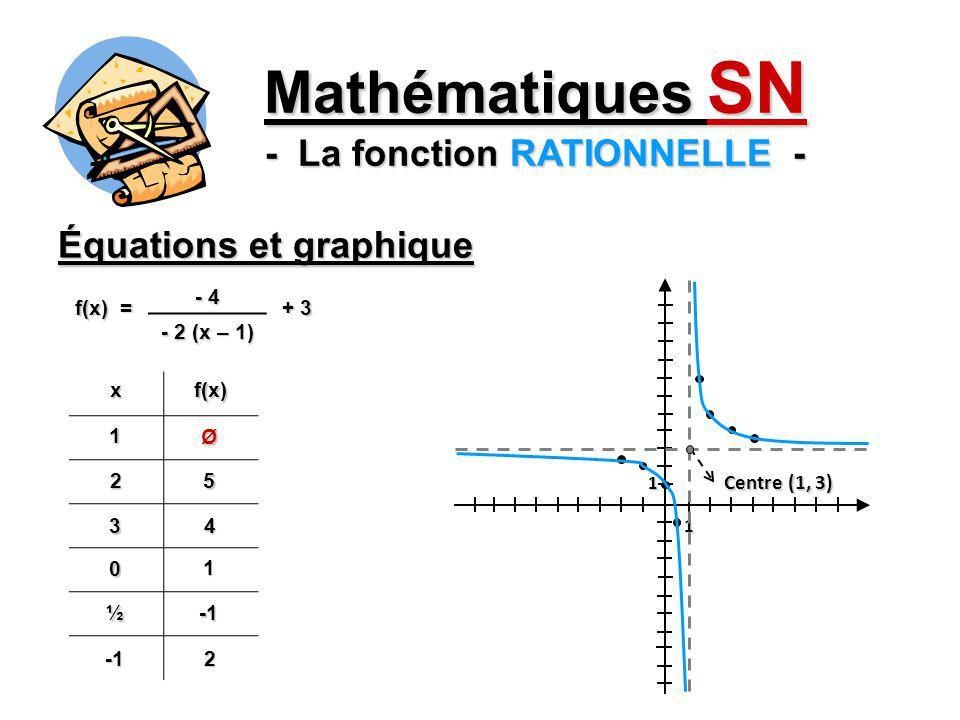 Équations et graphique Mathématiques SN - La fonction RATIONNELLE - 1 1 Centre (h, k) (h, k) = centre f(x) = a + k + k b (x – h) (forme générale TRANSFORMÉE) x = h Équations des asymptotes y = k Asymptotes x = h y = k Dom f = \ {h} Ima f = \ {k}