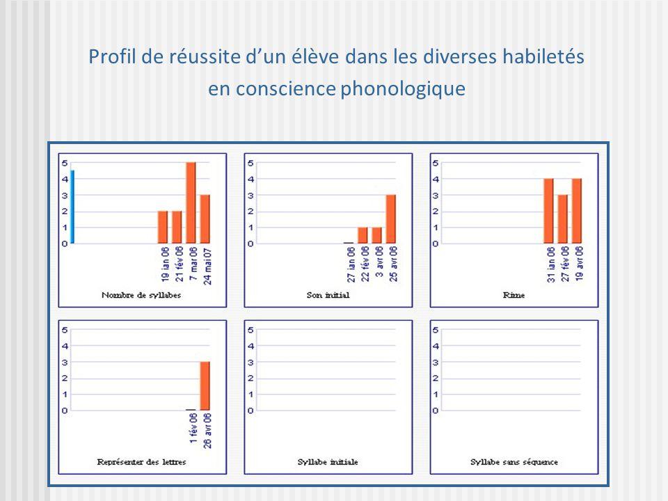 Profil de réussite dun élève dans les diverses habiletés en conscience phonologique