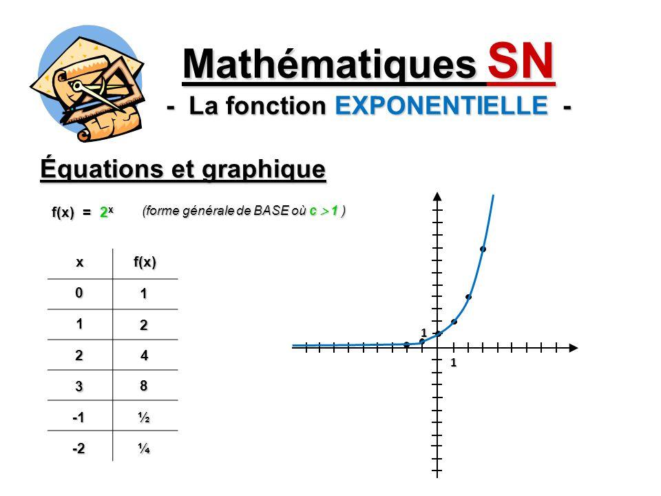 Équations et graphique Mathématiques SN - La fonction EXPONENTIELLE - xf(x)0 1 1 ½ 2¼ 3 0,12 -24 f(x) = ( ) x (forme générale de BASE où c ] 0,1 [ ) 12 1 1