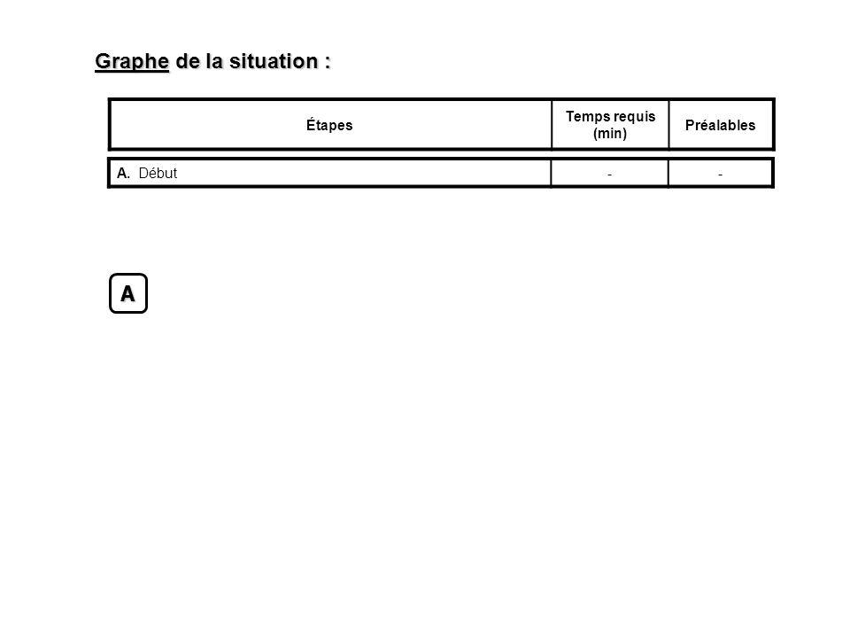 Graphe de la situation : Étapes Temps requis (min) Préalables A.Début--A