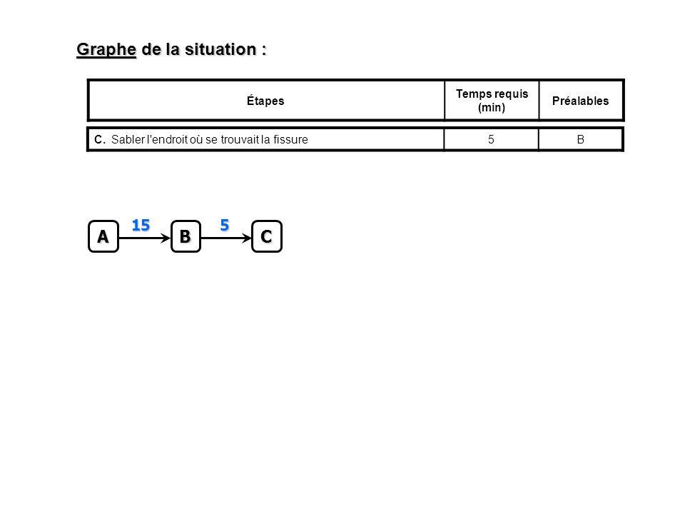 Graphe de la situation : Étapes Temps requis (min) Préalables C.Sabler l endroit où se trouvait la fissure5BC 5 A B 15