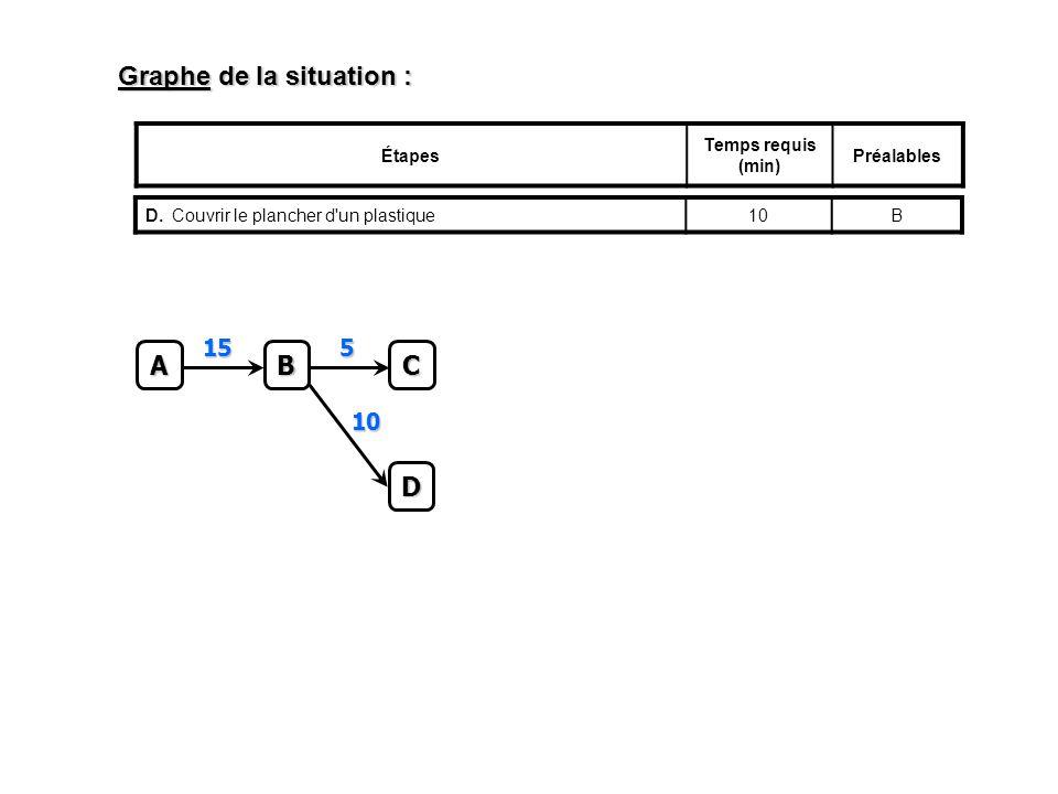 Graphe de la situation : Étapes Temps requis (min) Préalables D.Couvrir le plancher d un plastique10BC 5 A B 15 D 10