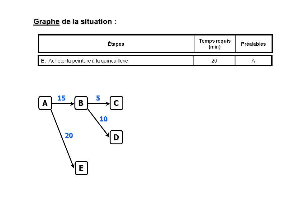Graphe de la situation : Étapes Temps requis (min) Préalables E.Acheter la peinture à la quincaillerie20AC 5 A B 15 D 10 E 20