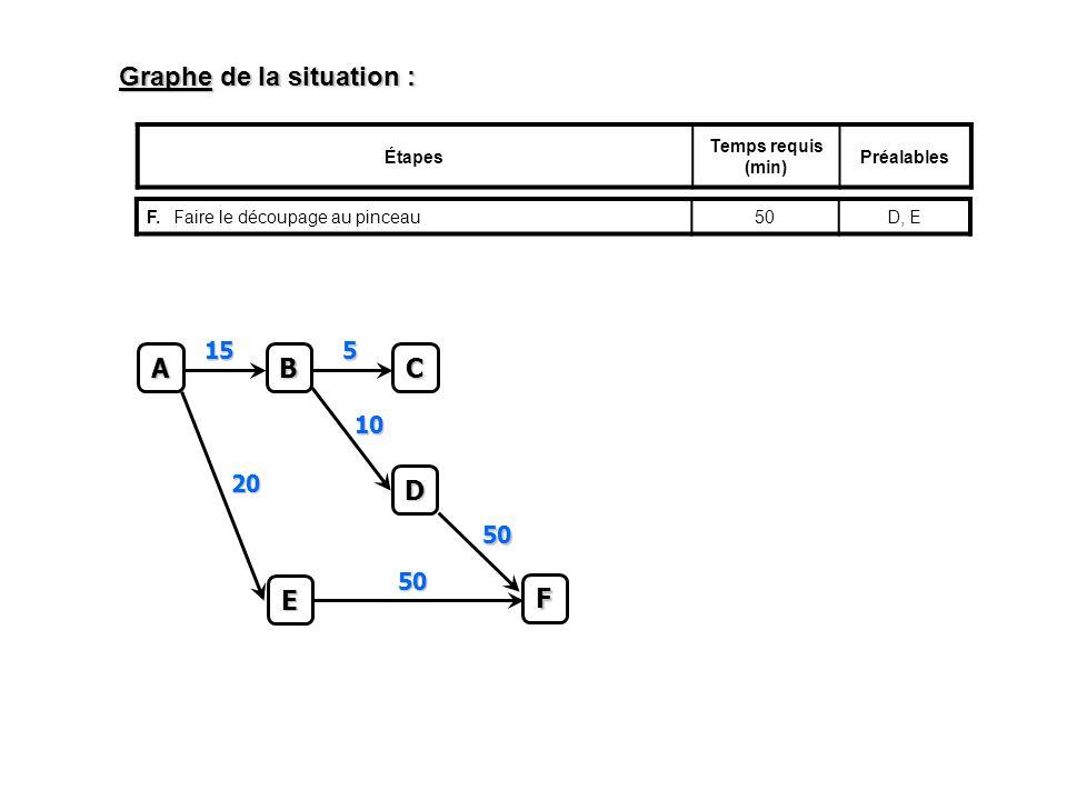 Graphe de la situation : Étapes Temps requis (min) Préalables F.Faire le découpage au pinceau50D, EC 5 A B 15 D 10 E 20 F 50 50