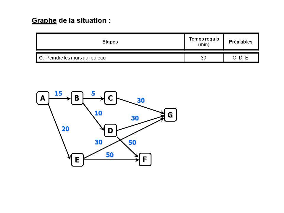 Graphe de la situation : Étapes Temps requis (min) Préalables G.Peindre les murs au rouleau30C, D, EC 5 A B 15 D 10 E 20 F 50 50 G 30 30 30