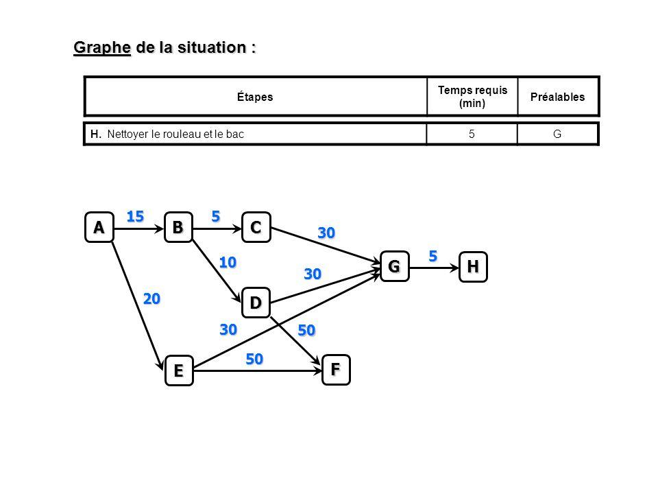 Graphe de la situation : Étapes Temps requis (min) Préalables H.Nettoyer le rouleau et le bac5GC 5 A B 15 D 10 E 20 F 50 50 G 30 30 30 H 5