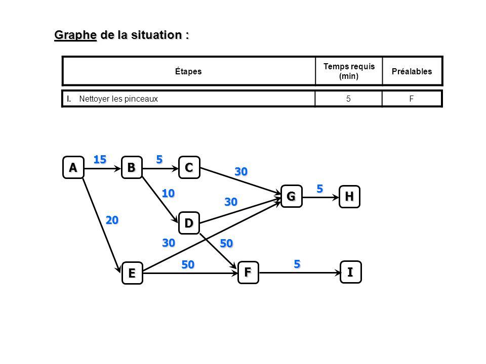 Graphe de la situation : Étapes Temps requis (min) Préalables I.Nettoyer les pinceaux5FC 5 A B 15 D 10 E 20 F 50 50 G 30 30 30 H 5 I 5