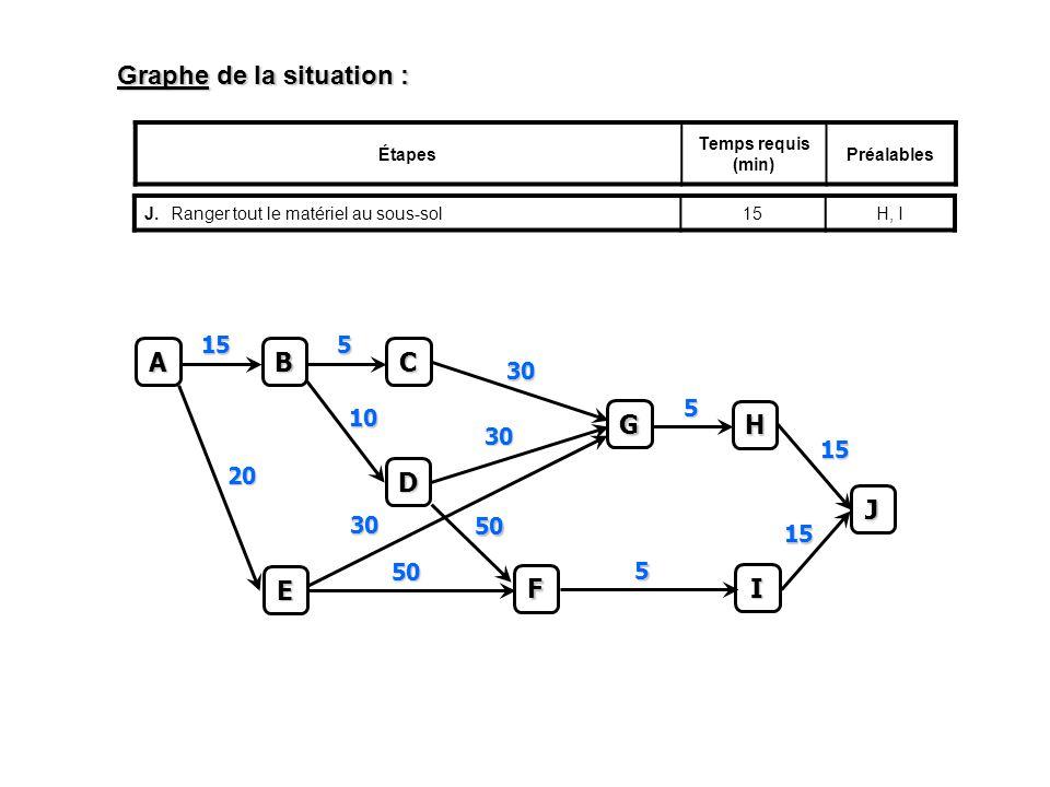 Graphe de la situation : Étapes Temps requis (min) Préalables J.Ranger tout le matériel au sous-sol15H, IC 5 A B 15 D 10 E 20 F 50 50 G 30 30 30 H 5 I 5 J 15 15