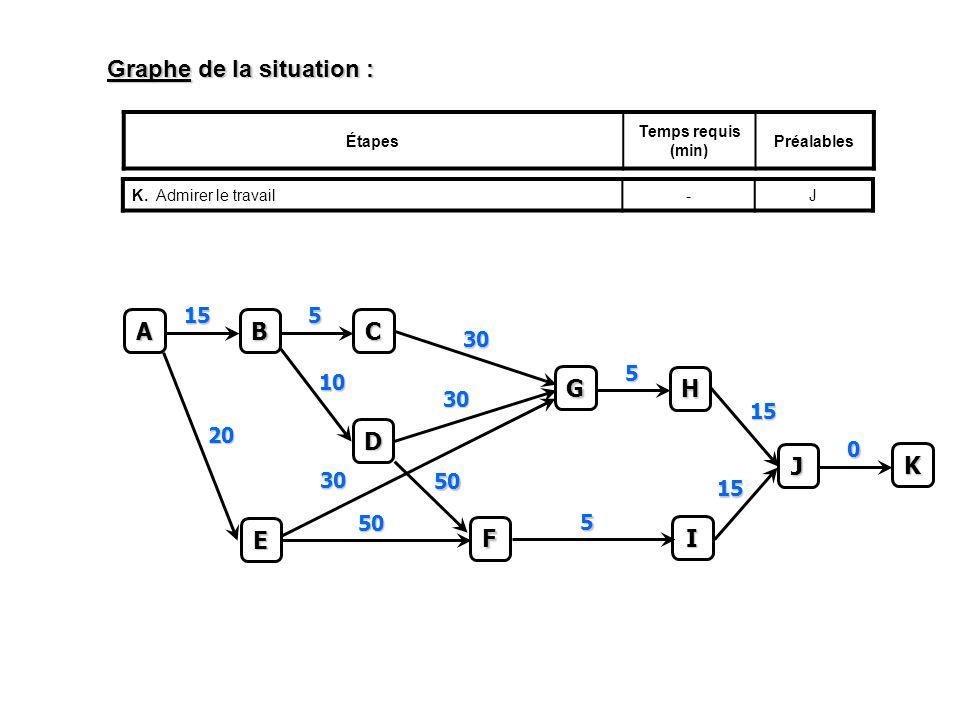Graphe de la situation : Étapes Temps requis (min) Préalables K.Admirer le travail-JC 5 A B 15 D 10 E 20 F 50 50 G 30 30 30 H 5 I 5 J 15 15 K 0