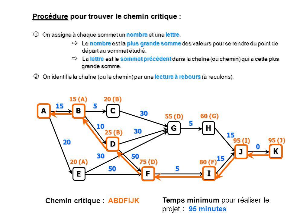 Procédure pour trouver le chemin critique : C 5 A B 15 D 10 E 20 F 50 50 G 30 30 30 H 5 I 5 J 15 15 K 0 On assigne à chaque sommet un nombre et une lettre.