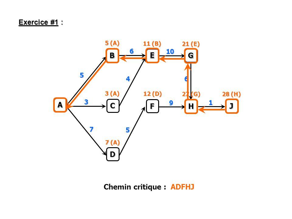A B C D E G F H J 5 6 10 4 9 7 3 1 6 5 5 (A) 3 (A) 7 (A) 12 (D) 27 (G) 28 (H) 11 (B) 21 (E) J G E B Chemin critique : ADFHJ Exercice #1 : A H