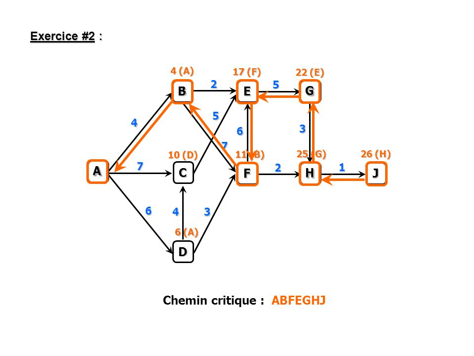 A B C D E G F H J 4 2 5 7 2 6 7 1 3 3 5 4 6 4 (A) 10 (D) 6 (A) 11 (B) 25 (G) 26 (H) 17 (F) 22 (E) J H G E F B A Chemin critique : ABFEGHJ Exercice #2 :