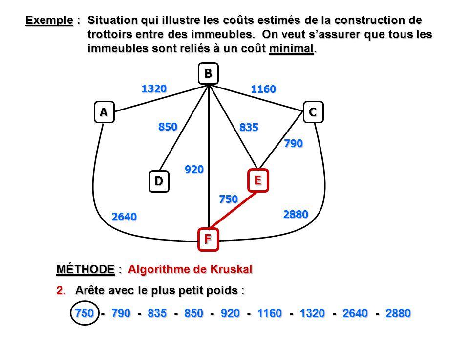 Exemple : Situation qui illustre les coûts estimés de la construction de trottoirs entre des immeubles.