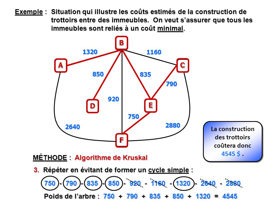 MÉTHODE : Algorithme de Kruskal 3.