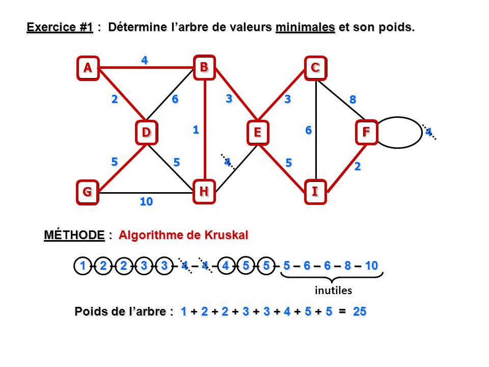 MÉTHODE : Algorithme de Kruskal Exercice #1 : Détermine larbre de valeurs minimales et son poids.