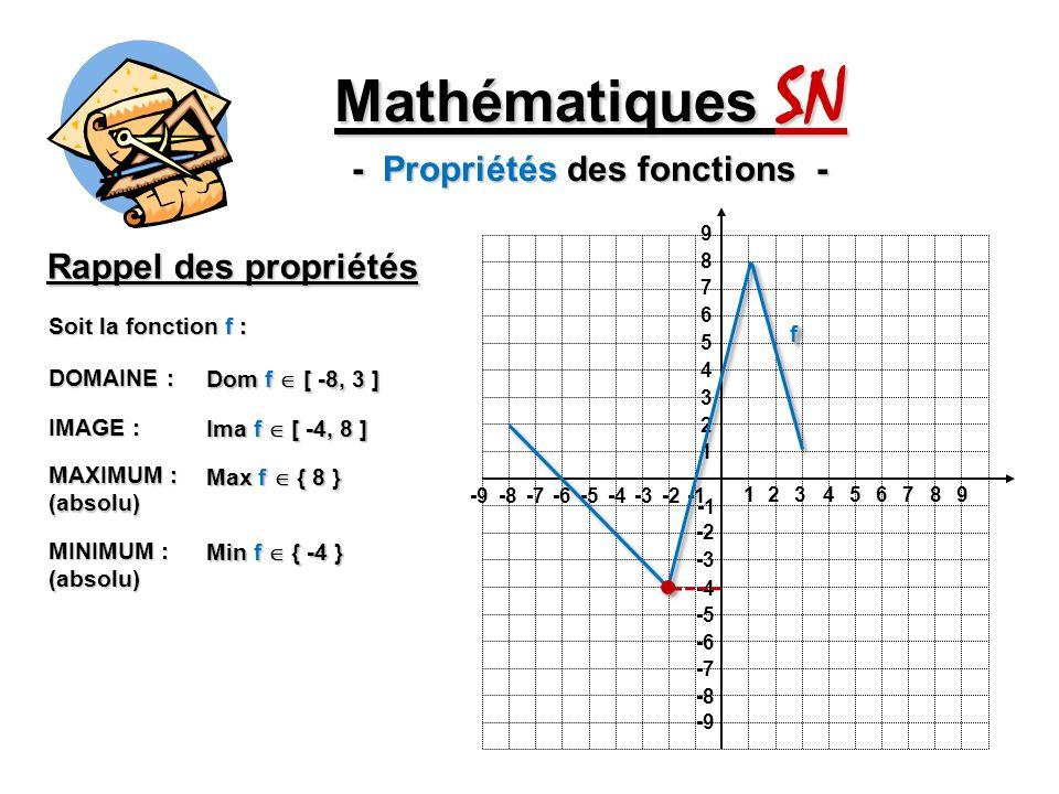 1 1 23456789 -9-8-7-6-5-4-3-2 9 8 7 6 5 4 3 2 -2 -3 -4 -5 -6 -7 -8 -9 Mathématiques SN - Propriétés des fonctions - Rappel des propriétés Soit la fonction f : ff Ima f [ -4, 8 ] IMAGE : Dom f [ -8, 3 ] DOMAINE : MAXIMUM : (absolu) Max f { 8 } MINIMUM : (absolu) Min f { -4 }