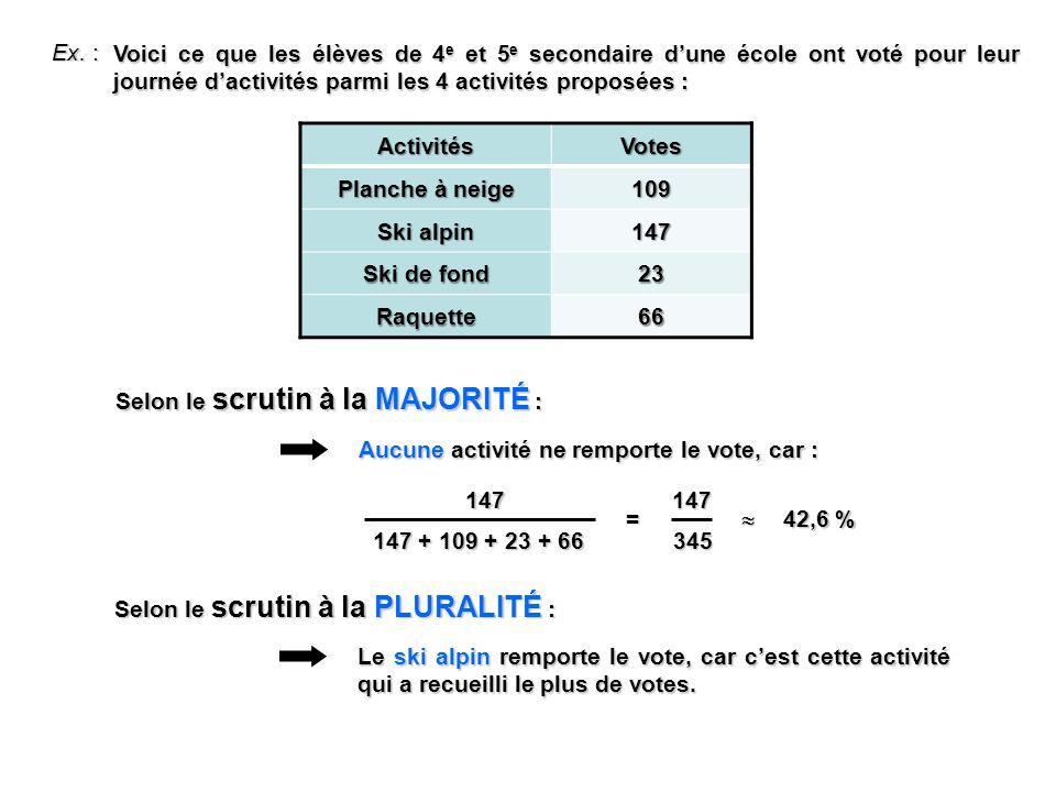 Ex. : Voici ce que les élèves de 4 e et 5 e secondaire dune école ont voté pour leur journée dactivités parmi les 4 activités proposées : ActivitésVot