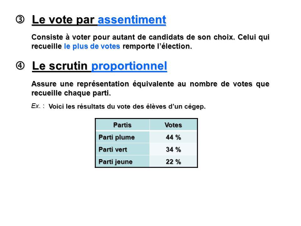 Le scrutin proportionnel Le scrutin proportionnel Assure une représentation équivalente au nombre de votes que recueille chaque parti.
