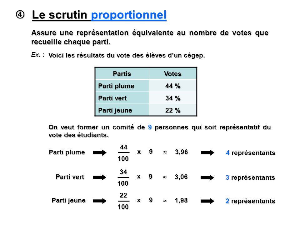 Le scrutin proportionnel Le scrutin proportionnel Assure une représentation équivalente au nombre de votes que recueille chaque parti. Ex. : Voici les
