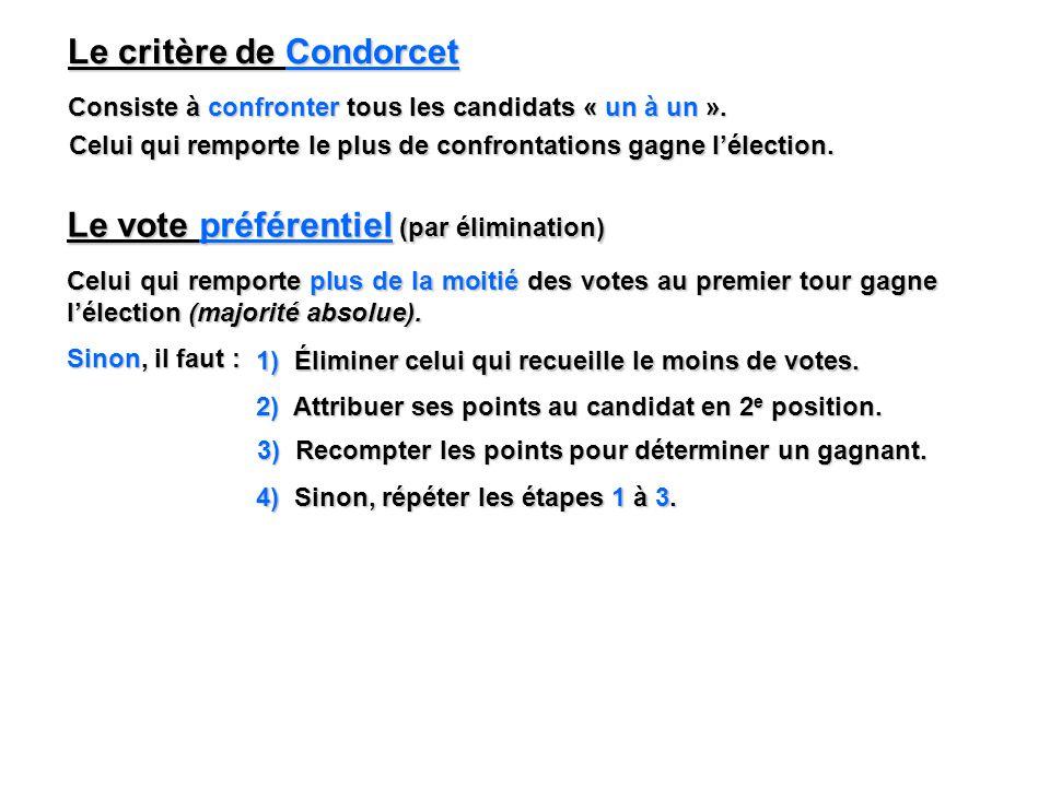 Le critère de Condorcet Consiste à confronter tous les candidats « un à un ». Celui qui remporte le plus de confrontations gagne lélection. Le vote pr