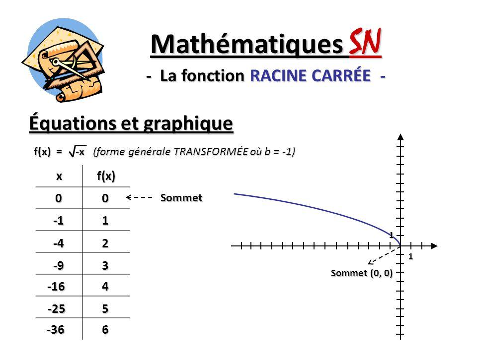 Équations et graphique Mathématiques SN - La fonction RACINE CARRÉE - xf(x) 001 -42 -93 -164 -255 -366 Sommet f(x) = -x (forme générale TRANSFORMÉE où