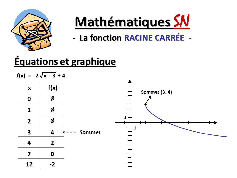 Équations et graphique Mathématiques SN - La fonction RACINE CARRÉE - xf(x) 0Ø1Ø 2Ø 34 42 70 12-2 Sommet f(x) = - 2 x – 3 + 4 Sommet (3, 4) 1 1