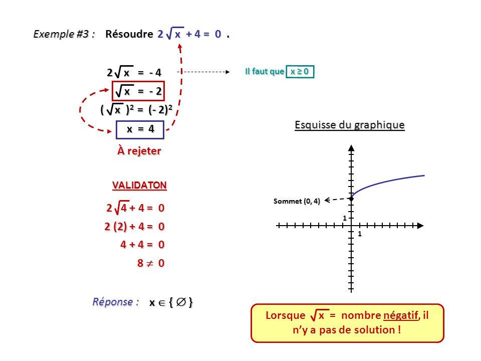 Exemple #3 : Réponse : x { } Résoudre 2 x + 4 = 0. 2 x = - 4 Il faut que x 0 ( x ) 2 = (- 2) 2 x = 4 Esquisse du graphique 1 1 Sommet (0, 4) x = - 2 x