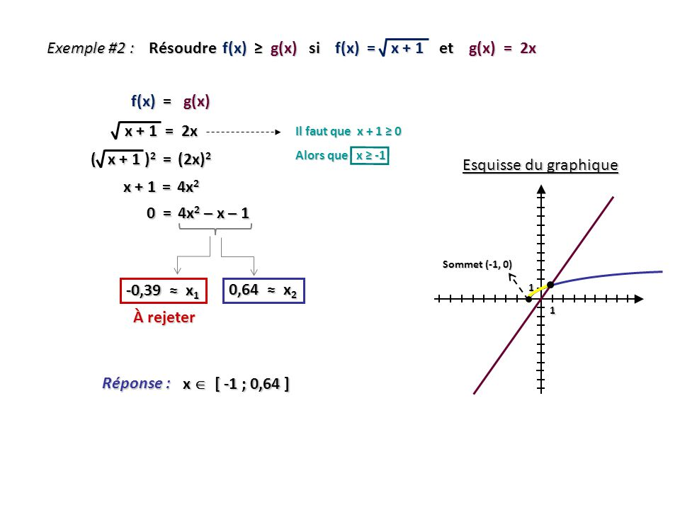 Exemple #2 : Résoudre f(x) g(x) si f(x) = x + 1 et g(x) = 2x Esquisse du graphique 1 1 Sommet (-1, 0) Réponse : x [ -1 ; 0,64 ] x + 1 = 2x x + 1 = 2x