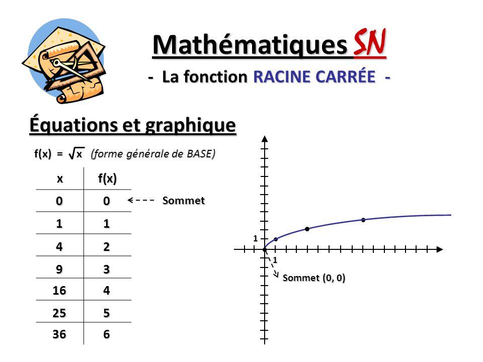 Équations et graphique Mathématiques SN - La fonction RACINE CARRÉE - xf(x) 0011 42 93 164 255 366 Sommet f(x) = x (forme générale de BASE) Sommet (0,