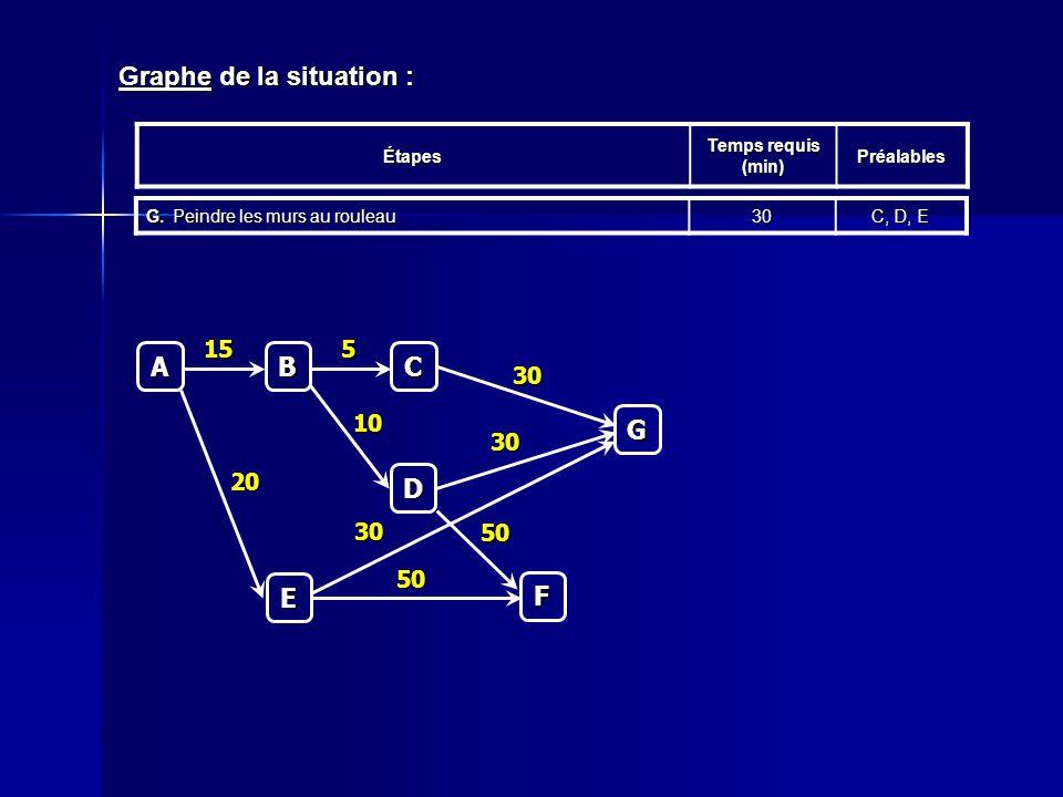 Graphe de la situation : Étapes Temps requis (min) Préalables G.Peindre les murs au rouleau 30 C, D, E C 5 A B 15 D 10 E 20 F 50 50 G 30 30 30