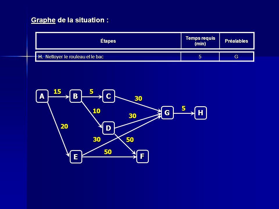 Graphe de la situation : Étapes Temps requis (min) Préalables H.Nettoyer le rouleau et le bac 5GC 5 A B 15 D 10 E 20 F 50 50 G 30 30 30 H 5