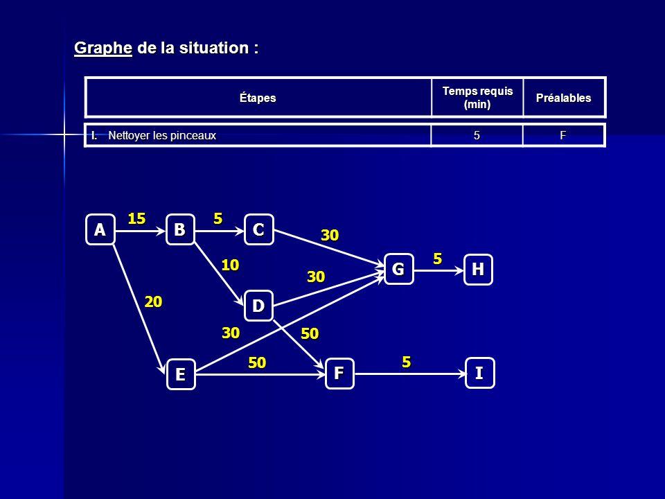 Graphe de la situation : Étapes Temps requis (min) Préalables I.Nettoyer les pinceaux 5FC 5 A B 15 D 10 E 20 F 50 50 G 30 30 30 H 5 I 5