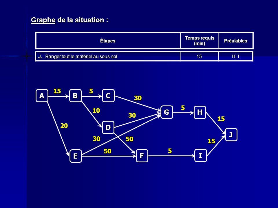 Graphe de la situation : Étapes Temps requis (min) Préalables J.Ranger tout le matériel au sous-sol 15 H, I C 5 A B 15 D 10 E 20 F 50 50 G 30 30 30 H