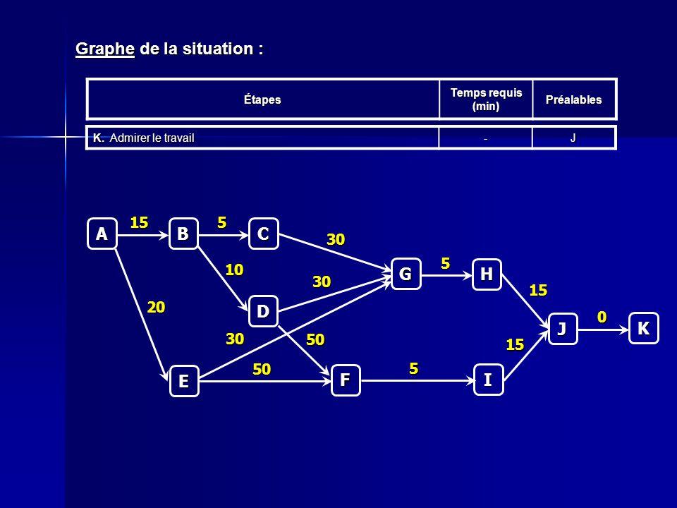 Graphe de la situation : Étapes Temps requis (min) Préalables K.Admirer le travail -JC 5 A B 15 D 10 E 20 F 50 50 G 30 30 30 H 5 I 5 J 15 15 K 0