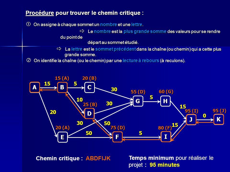 Procédure pour trouver le chemin critique : C 5 A B 15 D 10 E 20 F 50 50 G 30 30 30 H 5 I 5 J 15 15 K 0 On assigne à chaque sommet un nombre et une le