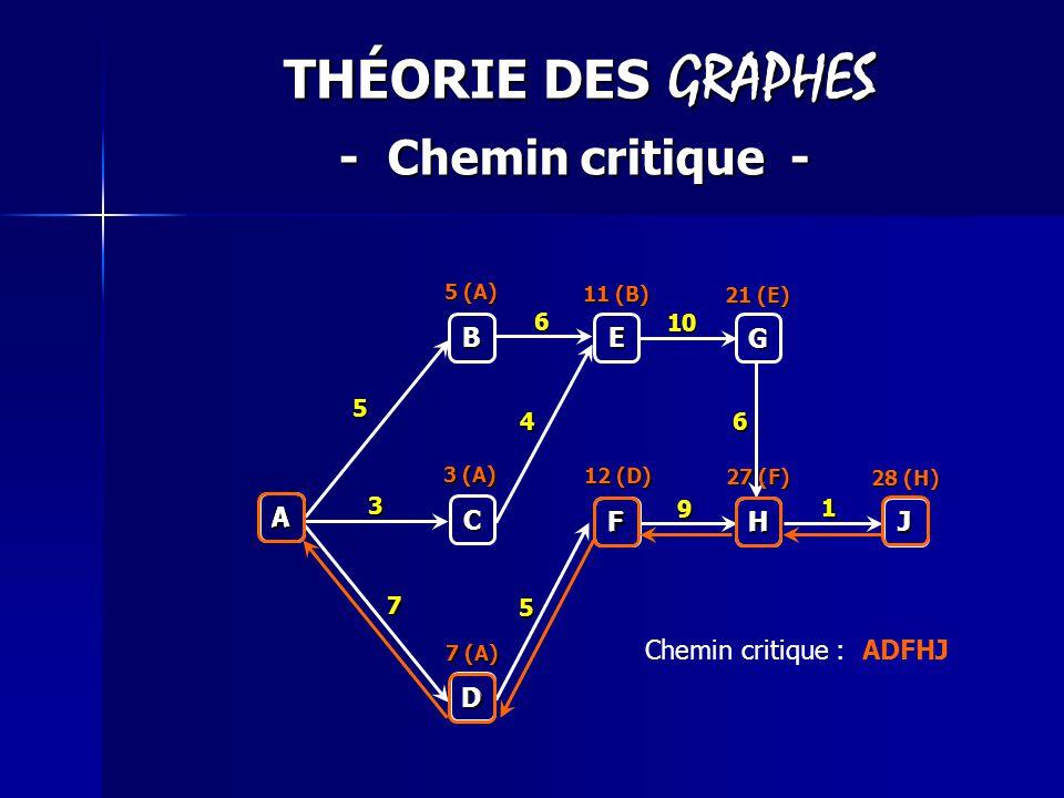 THÉORIE DES GRAPHES - Chemin critique - A B C D E G F H J 5 6 10 4 9 7 3 1 6 5 5 (A) 3 (A) 7 (A) 12 (D) 27 (F) 28 (H) 11 (B) 21 (E) J H F D A Chemin c