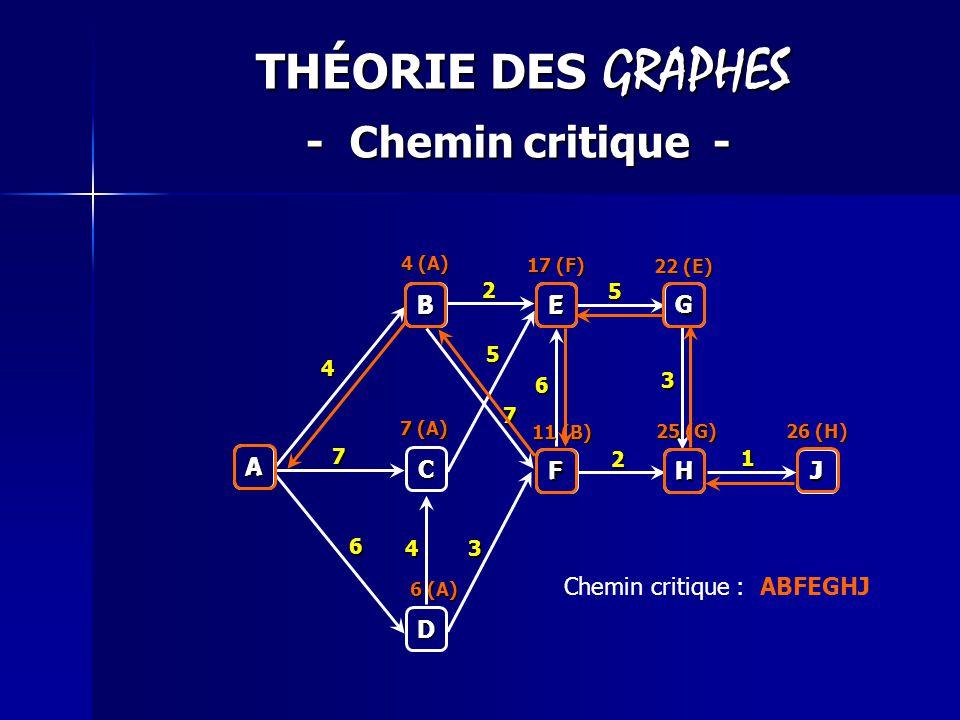THÉORIE DES GRAPHES - Chemin critique - A B C D E G F H J 4 2 5 7 2 6 7 1 3 3 5 4 6 4 (A) 7 (A) 6 (A) 11 (B) 25 (G) 26 (H) 17 (F) 22 (E) J H G E F B A