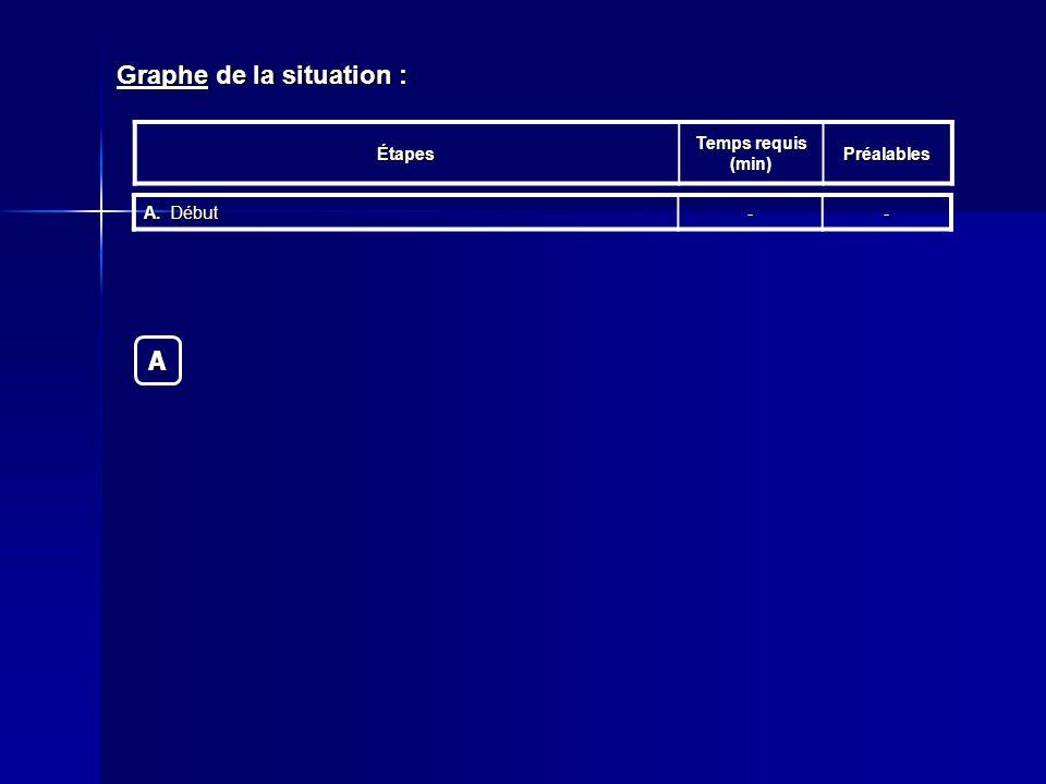 Graphe de la situation : Étapes Temps requis (min) Préalables A.Début --A