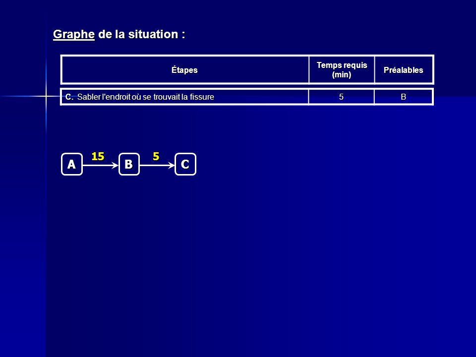 Graphe de la situation : Étapes Temps requis (min) Préalables C.Sabler l'endroit où se trouvait la fissure 5BC 5 A B 15