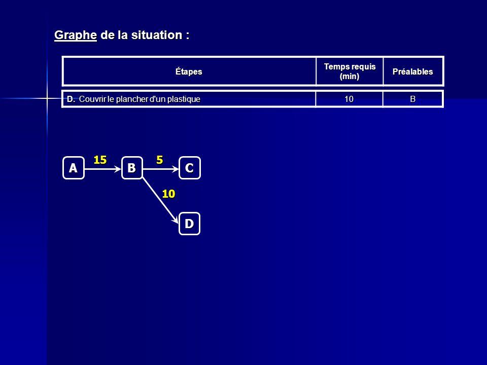 Graphe de la situation : Étapes Temps requis (min) Préalables D.Couvrir le plancher d'un plastique 10BC 5 A B 15 D 10