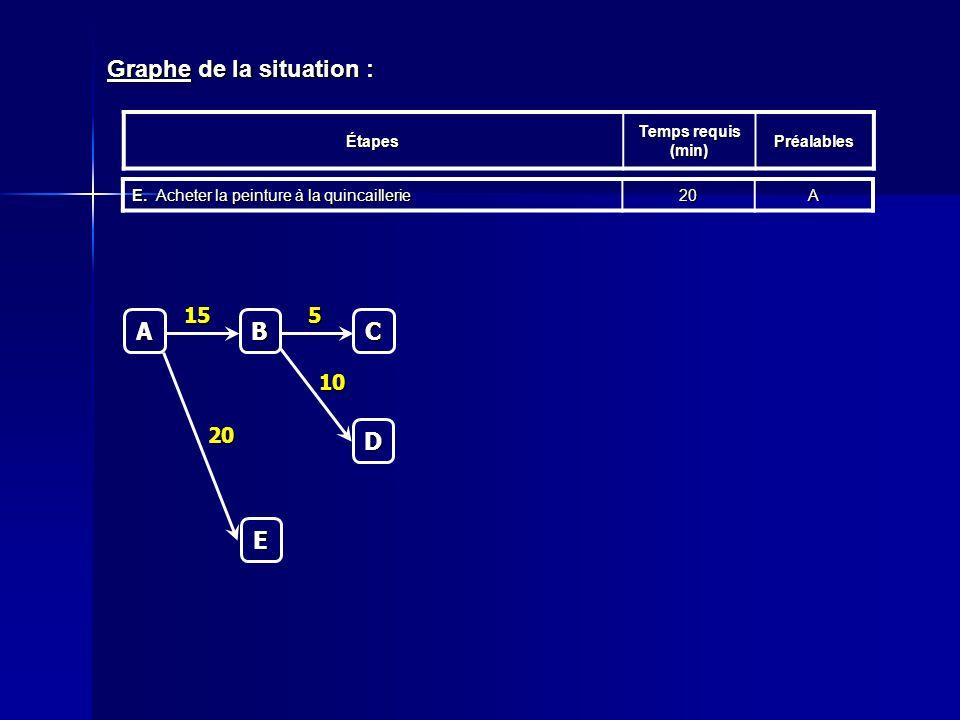 Graphe de la situation : Étapes Temps requis (min) Préalables E.Acheter la peinture à la quincaillerie 20AC 5 A B 15 D 10 E 20