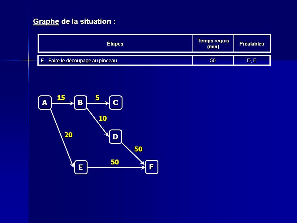 Graphe de la situation : Étapes Temps requis (min) Préalables F.Faire le découpage au pinceau 50 D, E C 5 A B 15 D 10 E 20 F 50 50
